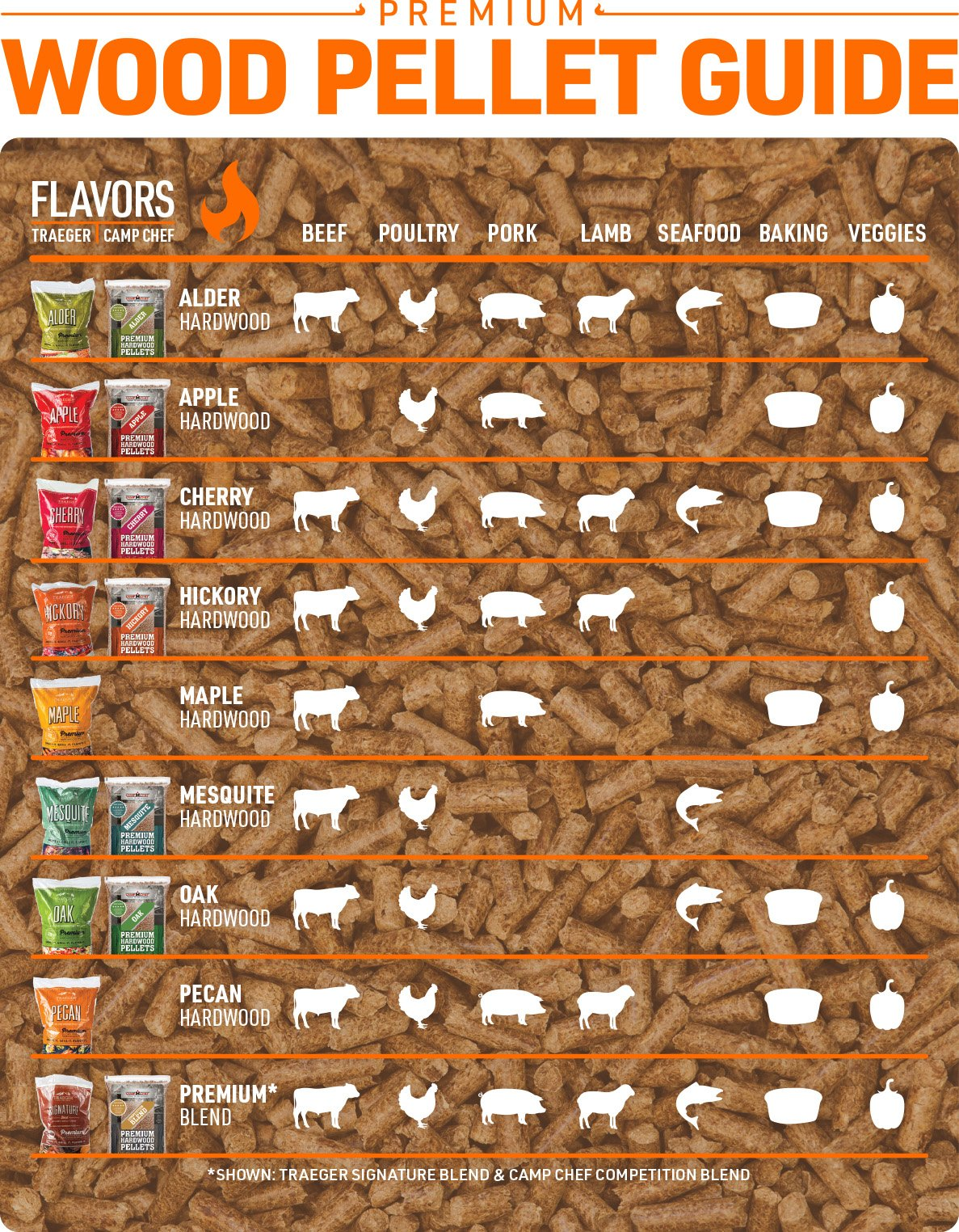 guide to wood pellet flavors