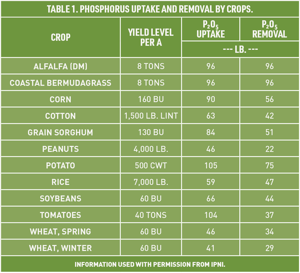 Table 1: Phosphorus uptake and removal by crops