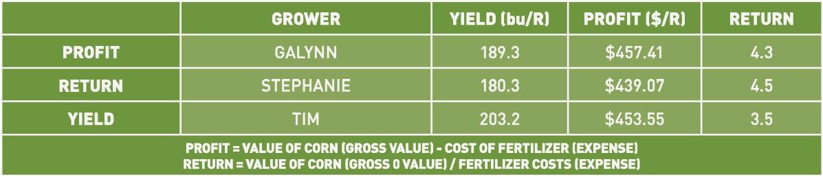 crop production goals