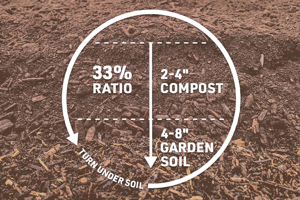 diagram of the ideal garden soil to compost ratio